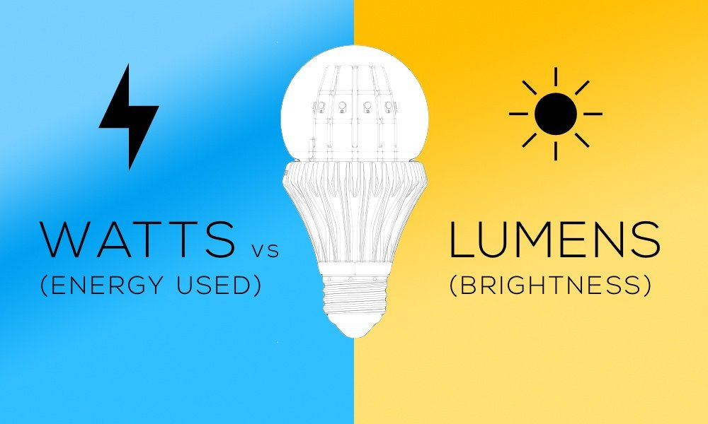 Lumens vs Watts: How to Measure the Brightness of Today's LED Lamps